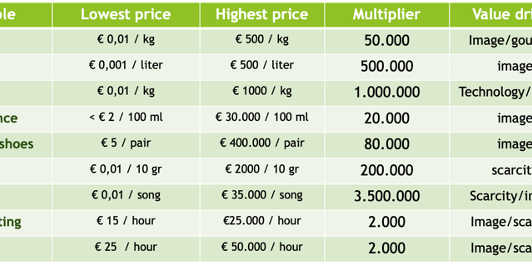 examples showing impact of value pricing and selling